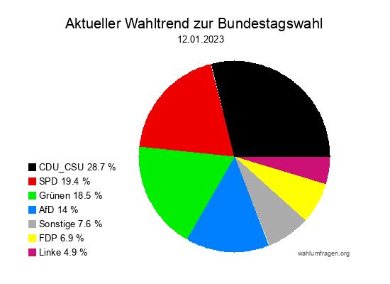 Aktueller Bundeswahltrend zur Bundestagswahl 2017.